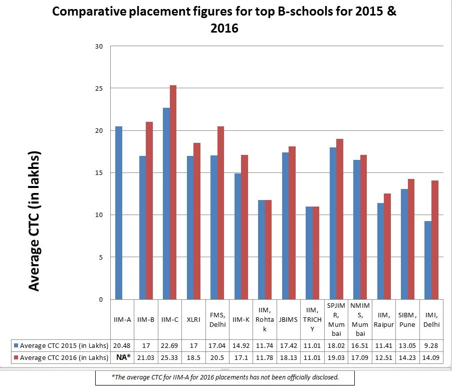 The growth in placement figures for top bschools of india