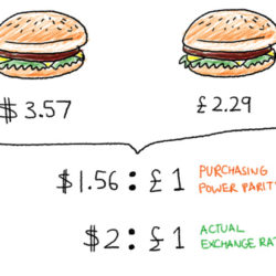 – A picture explaining purchasing power parity with cost of a burger in the US and Europe and comparing the same with the exchange rate.