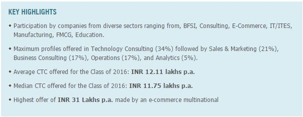 Great Lakes PGPM 2016 Placement Summary