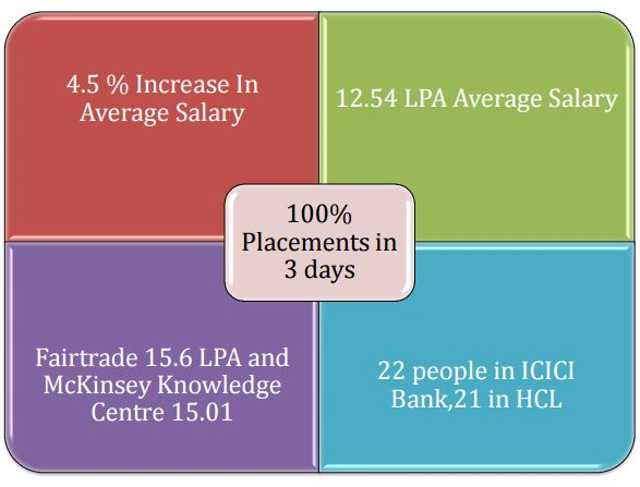 Summary of IMI Delhi 2017 Placements