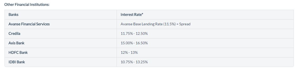 Education loan interest rates in non-PSU banks and third party lenders in India