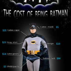 The cost of being Batman- a fun way to discuss the cost of having a particular lifestyle